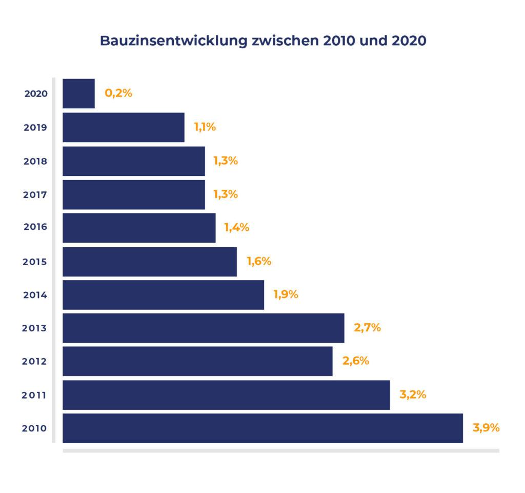 Grafik über die Bauzinsentwicklung von 2010 bis 2020